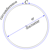 220px-pi_eq_c_over_d-svg